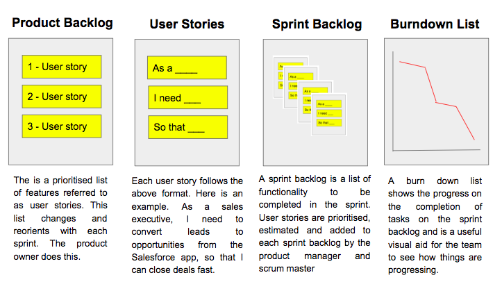 Delivering a Salesforce Project? Agile is the Only Delivery